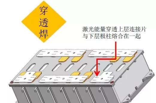 浅谈新能源锂电池焊接工艺和方案